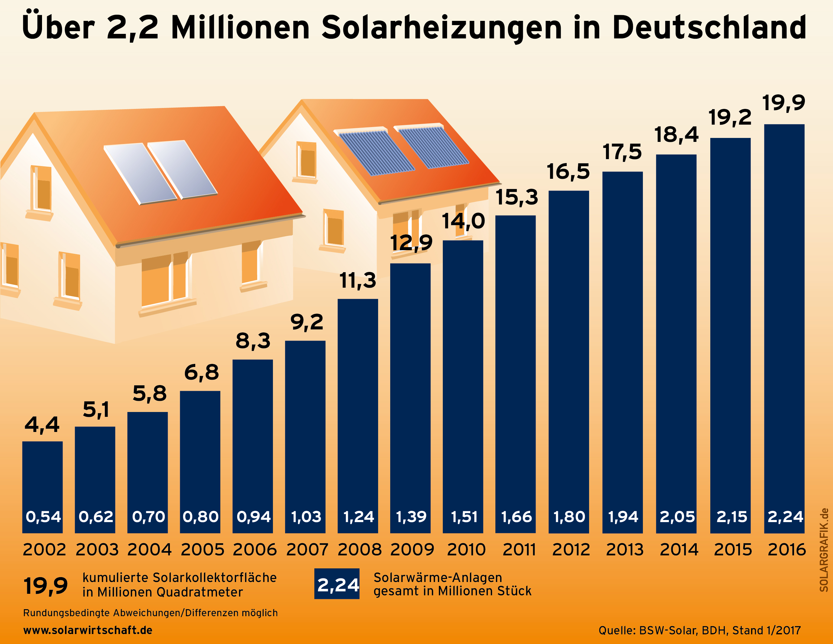 infografiken bsw solar bundesverband solarwirtschaft e v. Black Bedroom Furniture Sets. Home Design Ideas