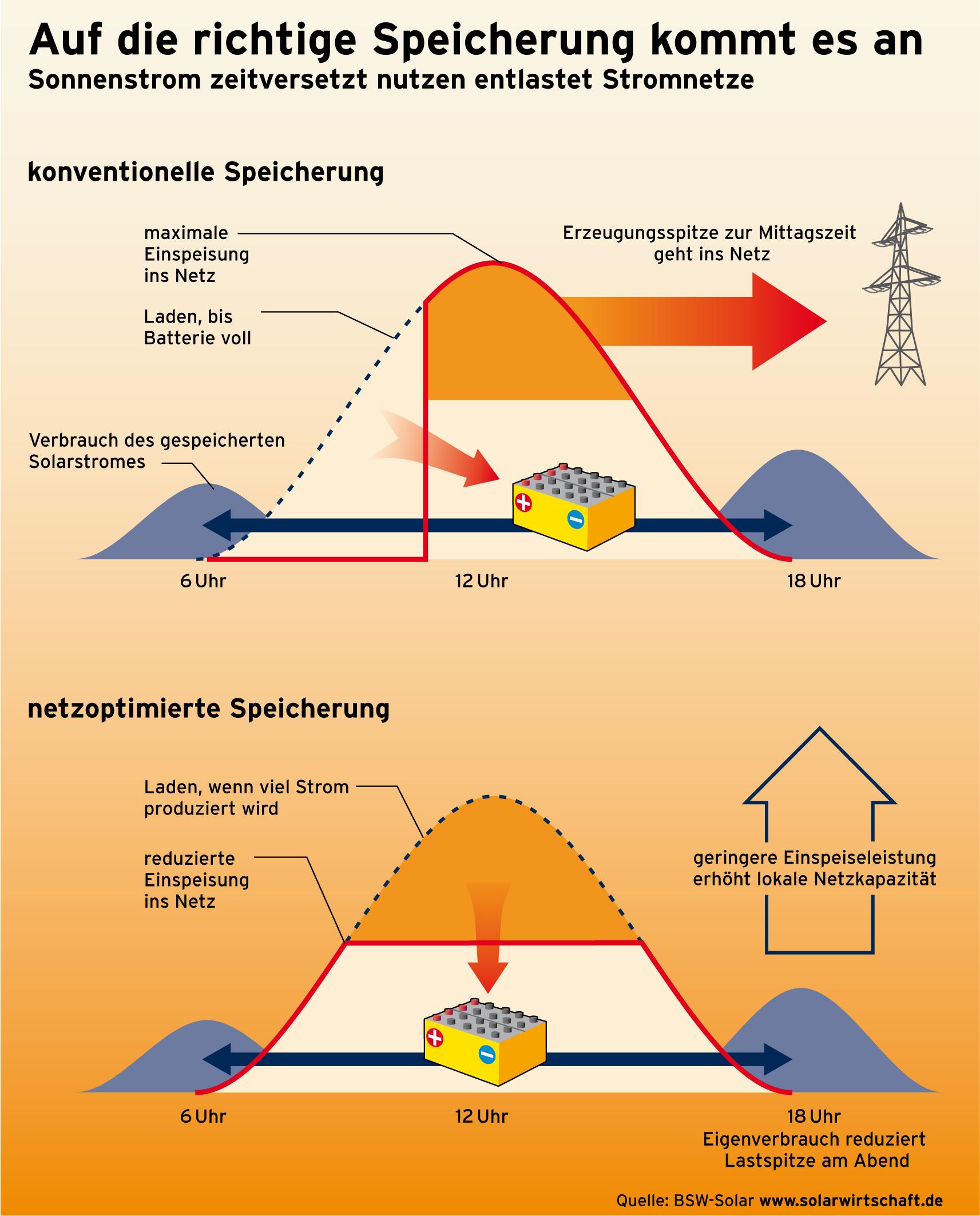 infografiken bsw solar bundesverband solarwirtschaft e v. Black Bedroom Furniture Sets. Home Design Ideas